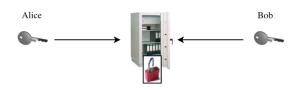 Encryption-symmetric encryption